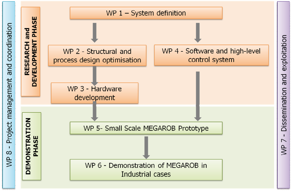 Project Structure Megarob